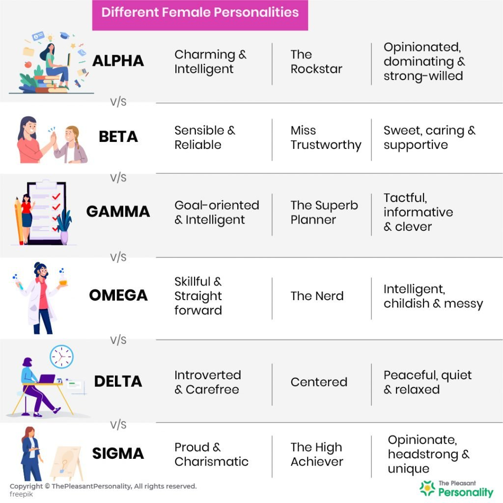 Alpha vs Beta vs Gamma vs Omega vs Delta vs Sigma - Female Personality